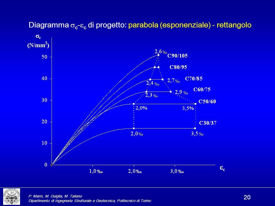 P. Marro, M. Guiglia, M. Taliano Dipartimento di Ingegneria Strutturale e Geotecnica, Politecnico di Torino 20 Diagramma  c -  c di progetto: parabo