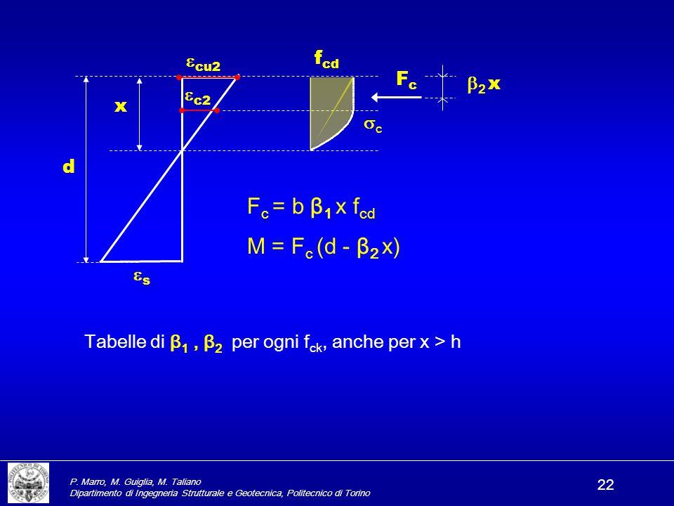 P. Marro, M. Guiglia, M. Taliano Dipartimento di Ingegneria Strutturale e Geotecnica, Politecnico di Torino 22 Tabelle di β 1, β 2 per ogni f ck, anch