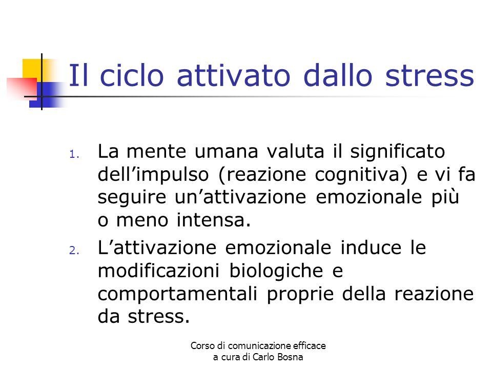 Corso di comunicazione efficace a cura di Carlo Bosna Segnali specifici dello stress Variazioni del ritmo cardiaco e respiratorio; Aumento o contrazione della peristalsi intestinale; Bocca secca; Tremori; Crampi allo stomaco.