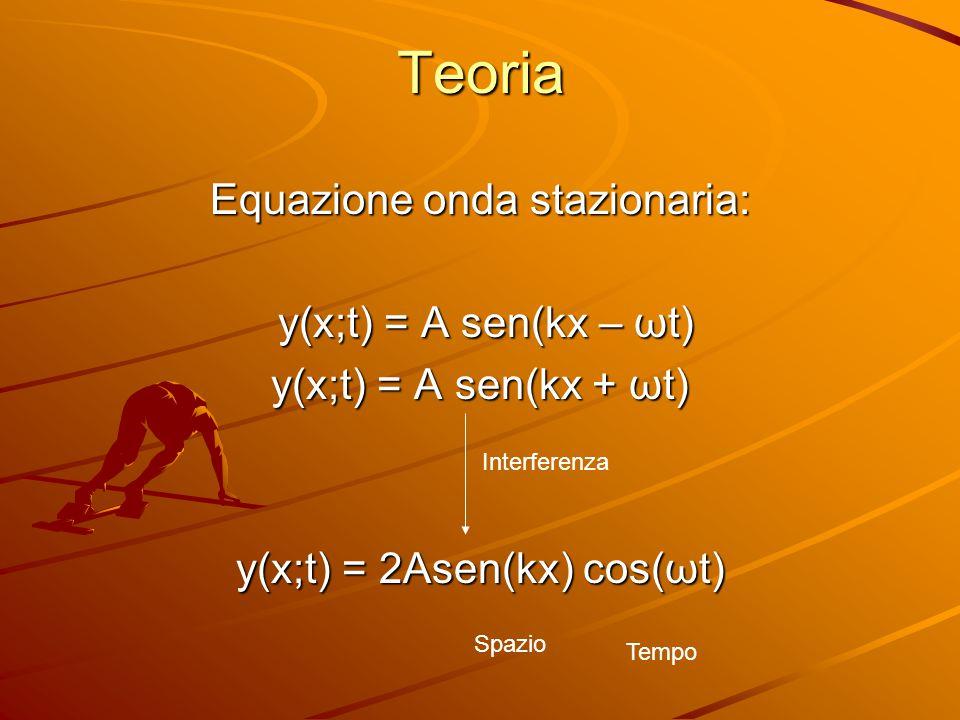 Teoria Equazione onda stazionaria: y(x;t) = A sen(kx – ωt) y(x;t) = A sen(kx – ωt) y(x;t) = A sen(kx + ωt) y(x;t) = 2Asen(kx) cos(ωt) Interferenza Tem
