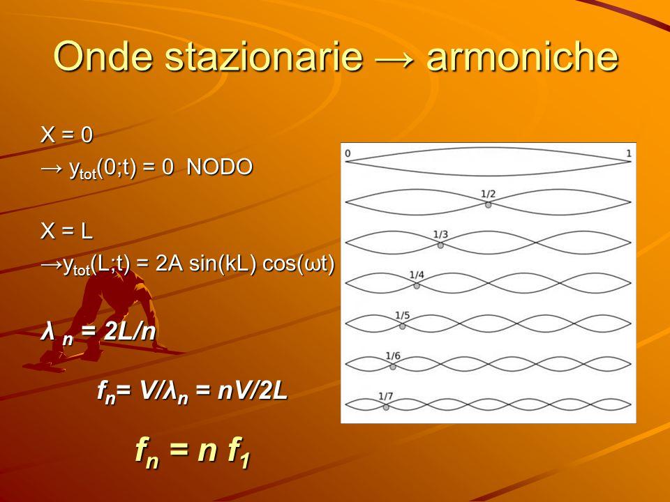 Onde stazionarie → armoniche X = 0 → y tot (0;t) = 0 NODO X = L →y tot (L;t) = 2A sin(kL) cos(ωt) λ n = 2L/n f n = V/λ n = nV/2L f n = n f 1