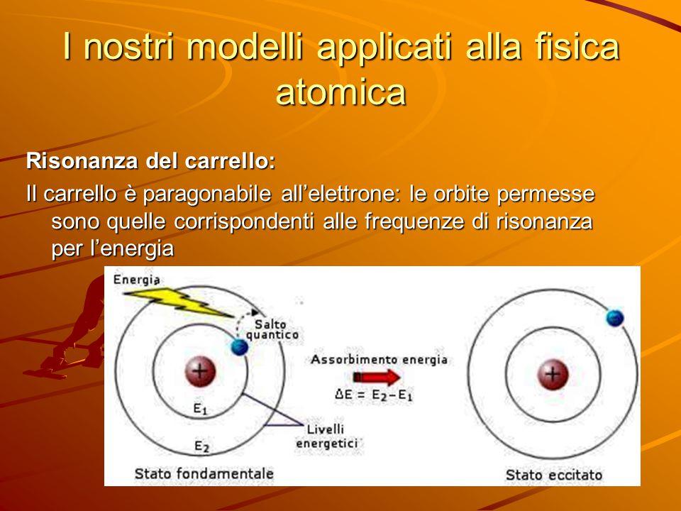 I nostri modelli applicati alla fisica atomica Risonanza del carrello: Il carrello è paragonabile all'elettrone: le orbite permesse sono quelle corris