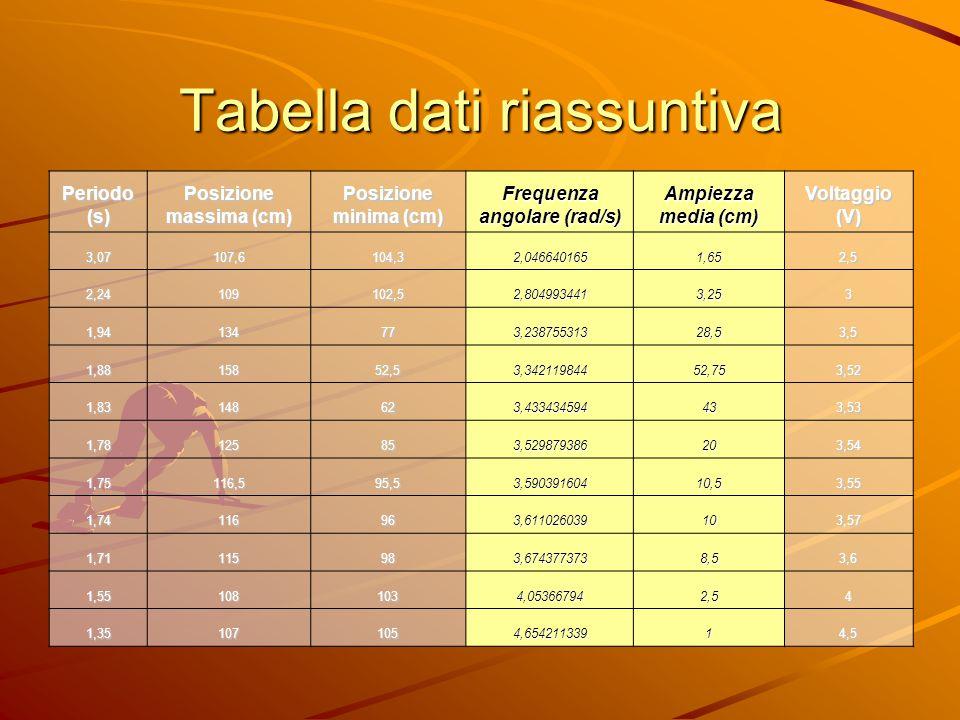 Tabella dati riassuntiva Periodo(s)Posizione massima (cm) Posizione minima (cm) Frequenza angolare (rad/s) Ampiezza media (cm) Voltaggio(V) 3,07107,61