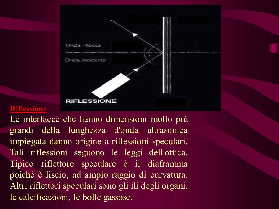 Riflessione Le interfacce che hanno dimensioni molto più grandi della lunghezza d onda ultrasonica impiegata danno origine a riflessioni speculari.