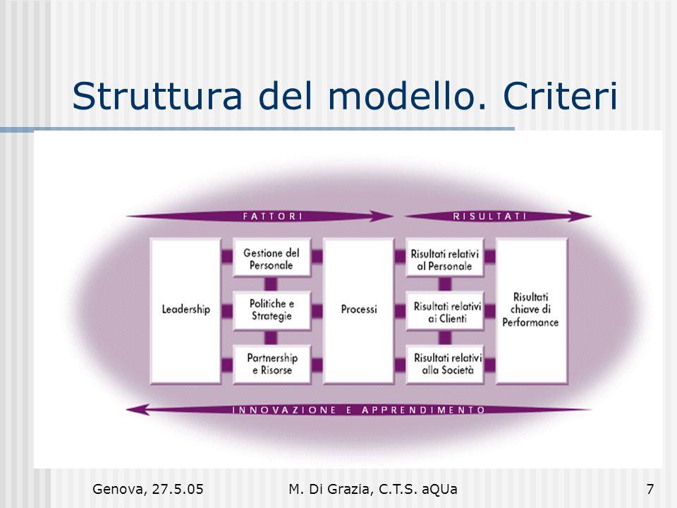 Genova, 27.5.05M. Di Grazia, C.T.S. aQUa7 Struttura del modello. Criteri