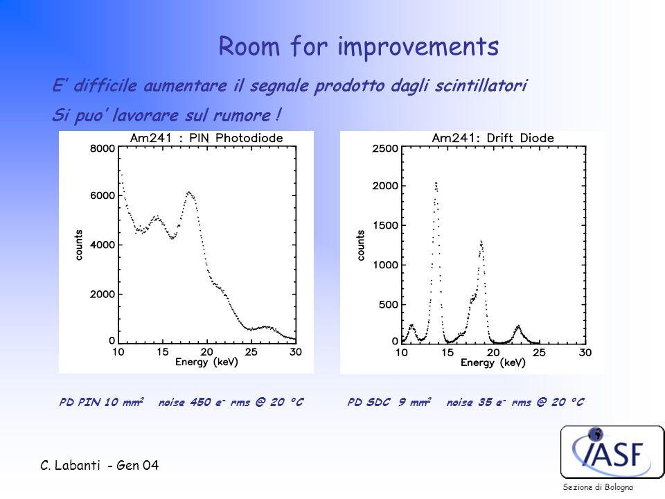 C. Labanti - Gen 04 Sezione di Bologna Room for improvements PD PIN 10 mm 2 noise 450 e - rms @ 20 °C E' difficile aumentare il segnale prodotto dagli