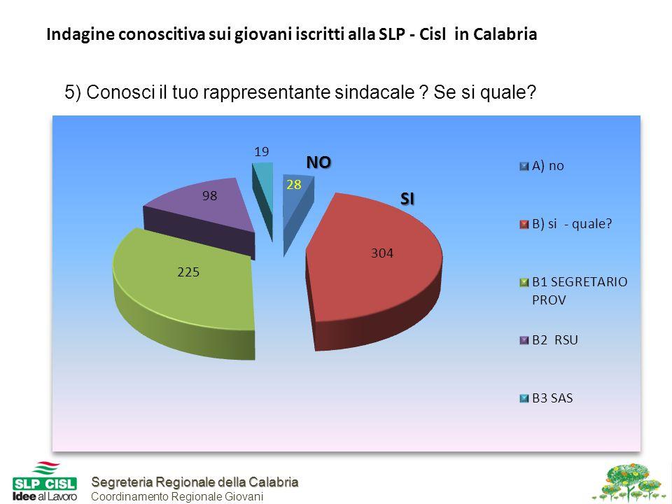 Segreteria Regionale della Calabria Segreteria Regionale della Calabria Coordinamento Regionale Giovani Indagine conoscitiva sui giovani iscritti alla SLP - Cisl in Calabria 5) Conosci il tuo rappresentante sindacale .