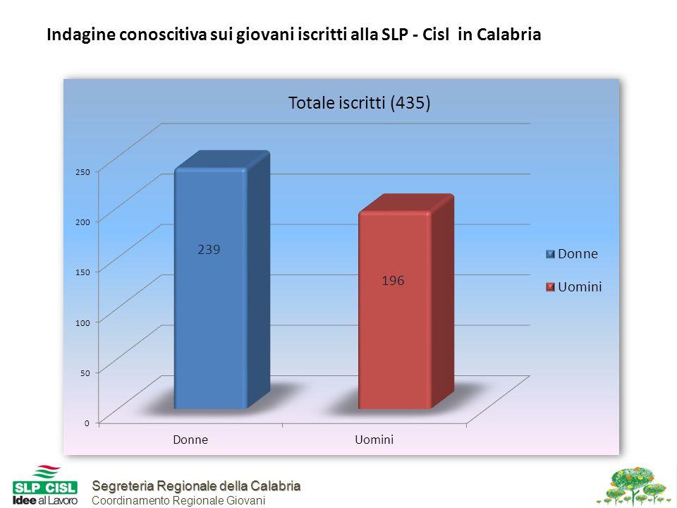 Segreteria Regionale della Calabria Segreteria Regionale della Calabria Coordinamento Regionale Giovani Indagine conoscitiva sui giovani iscritti alla SLP - Cisl in Calabria