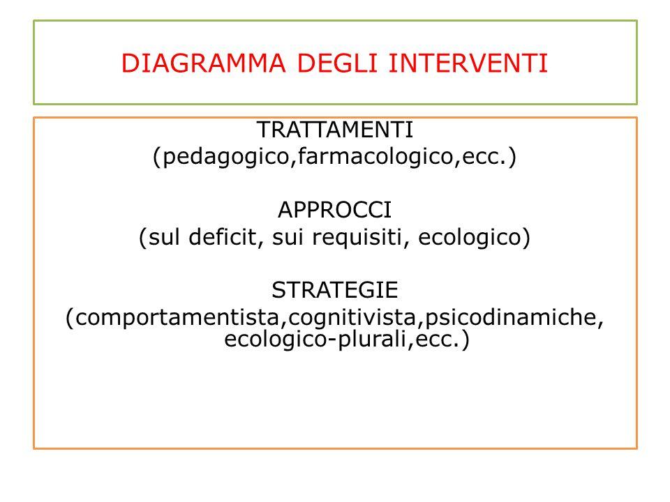 DIAGRAMMA DEGLI INTERVENTI TRATTAMENTI (pedagogico,farmacologico,ecc.) APPROCCI (sul deficit, sui requisiti, ecologico) STRATEGIE (comportamentista,co