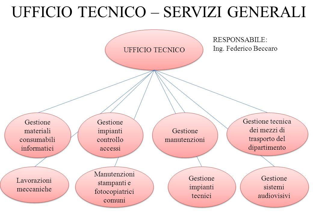 UFFICIO TECNICO – SERVIZI GENERALI UFFICIO TECNICO Gestione materiali consumabili informatici Gestione impianti controllo accessi Gestione manutenzion