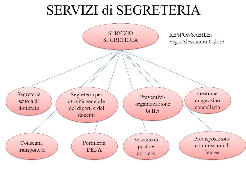 SERVIZI di SEGRETERIA SERVIZIO SEGRETERIA SERVIZIO SEGRETERIA Segreteria scuola di dottorato Segreteria per attività generale del dipart. e dei docent