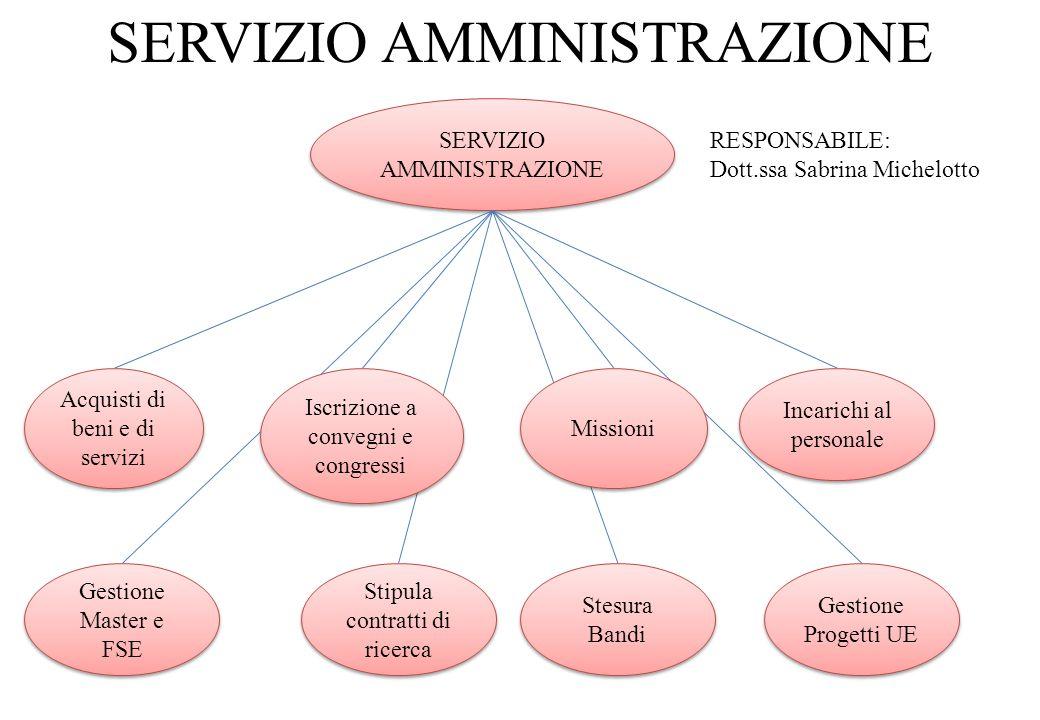 SERVIZIO AMMINISTRAZIONE SERVIZIO AMMINISTRAZIONE SERVIZIO AMMINISTRAZIONE Acquisti di beni e di servizi Iscrizione a convegni e congressi Missioni In
