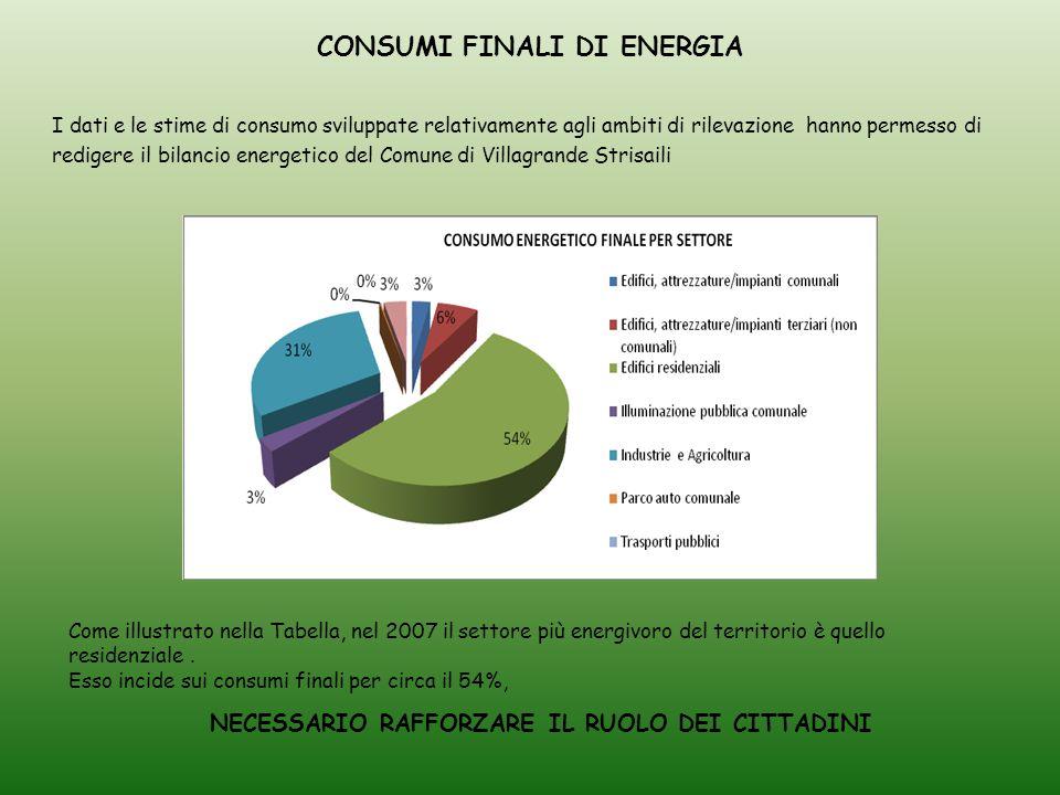 CONSUMI FINALI DI ENERGIA I dati e le stime di consumo sviluppate relativamente agli ambiti di rilevazione hanno permesso di redigere il bilancio energetico del Comune di Villagrande Strisaili Come illustrato nella Tabella, nel 2007 il settore più energivoro del territorio è quello residenziale.