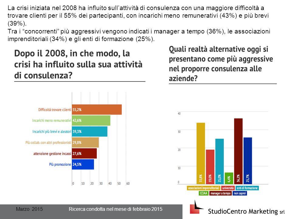 Marzo 2015 Ricerca condotta nel mese di febbraio 2015 La crisi iniziata nel 2008 ha influito sull'attività di consulenza con una maggiore difficoltà a trovare clienti per il 55% dei partecipanti, con incarichi meno remunerativi (43%) e più brevi (39%).