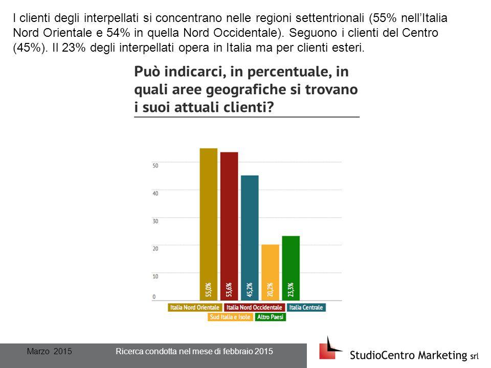 Marzo 2015 Ricerca condotta nel mese di febbraio 2015 I clienti degli interpellati si concentrano nelle regioni settentrionali (55% nell'Italia Nord Orientale e 54% in quella Nord Occidentale).