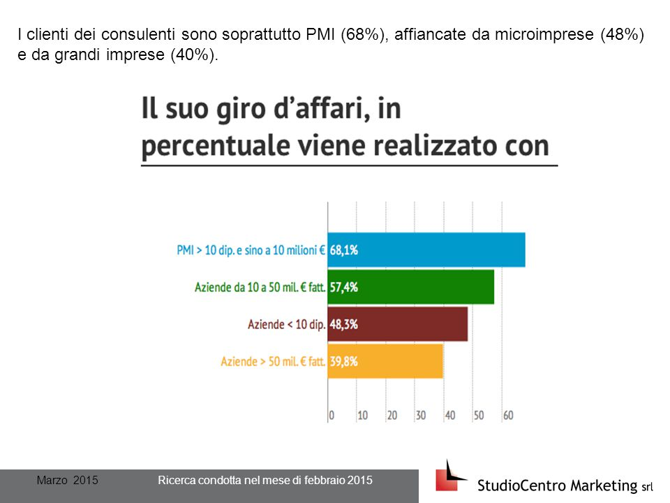 Marzo 2015 Ricerca condotta nel mese di febbraio 2015 I clienti dei consulenti sono soprattutto PMI (68%), affiancate da microimprese (48%) e da grandi imprese (40%).