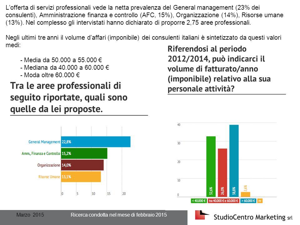 Marzo 2015 Ricerca condotta nel mese di febbraio 2015 L'offerta di servizi professionali vede la netta prevalenza del General management (23% dei consulenti), Amministrazione finanza e controllo (AFC, 15%), Organizzazione (14%), Risorse umane (13%).