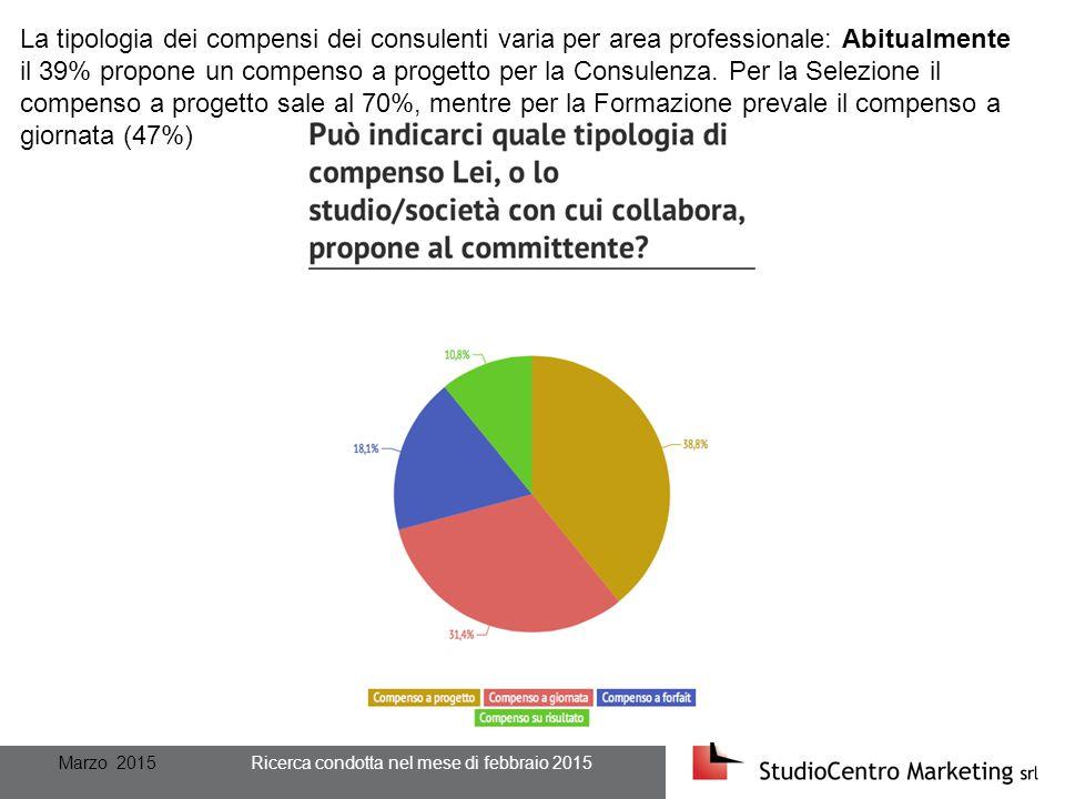 Marzo 2015 Ricerca condotta nel mese di febbraio 2015 La tipologia dei compensi dei consulenti varia per area professionale: Abitualmente il 39% propone un compenso a progetto per la Consulenza.