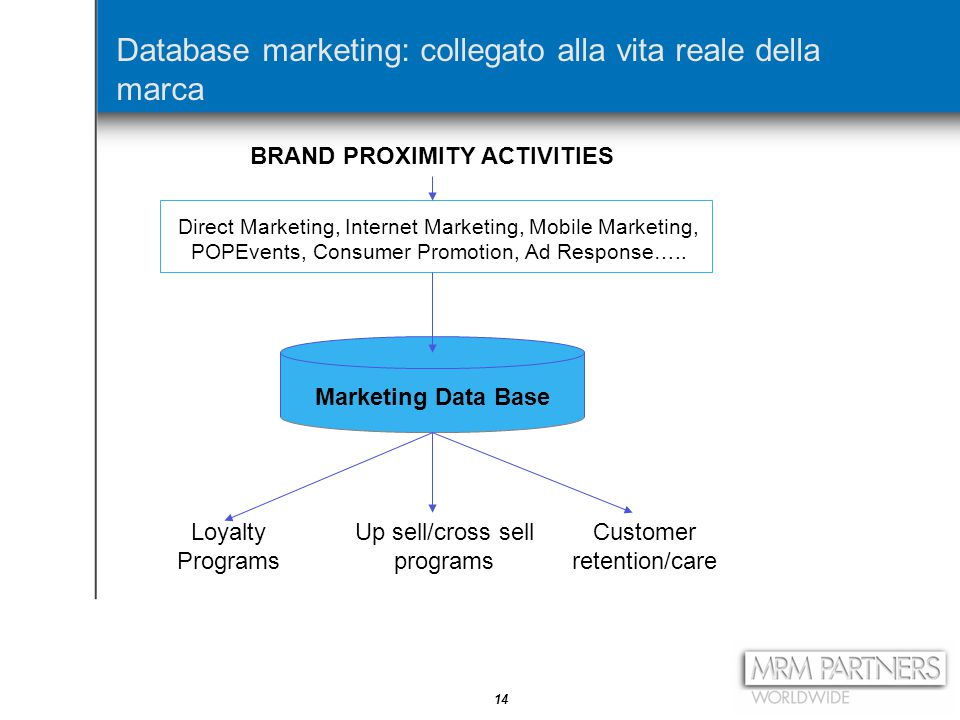 14 Database marketing: collegato alla vita reale della marca Marketing Data Base Loyalty Programs Up sell/cross sell programs Customer retention/care Direct Marketing, Internet Marketing, Mobile Marketing, POPEvents, Consumer Promotion, Ad Response…..
