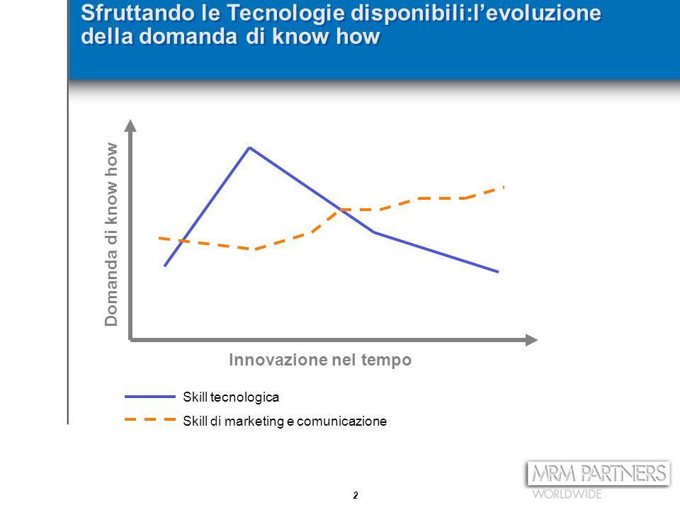 2 Sfruttando le Tecnologie disponibili:l'evoluzione della domanda di know how Domanda di know how Innovazione nel tempo Skill tecnologica Skill di mar