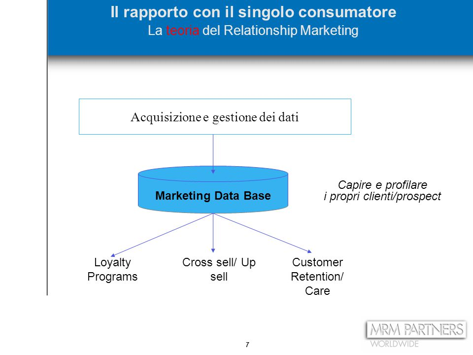 7 Il rapporto con il singolo consumatore La teoria del Relationship Marketing Acquisizione e gestione dei dati Marketing Data Base Capire e profilare i propri clienti/prospect Loyalty Programs Cross sell/ Up sell Customer Retention/ Care
