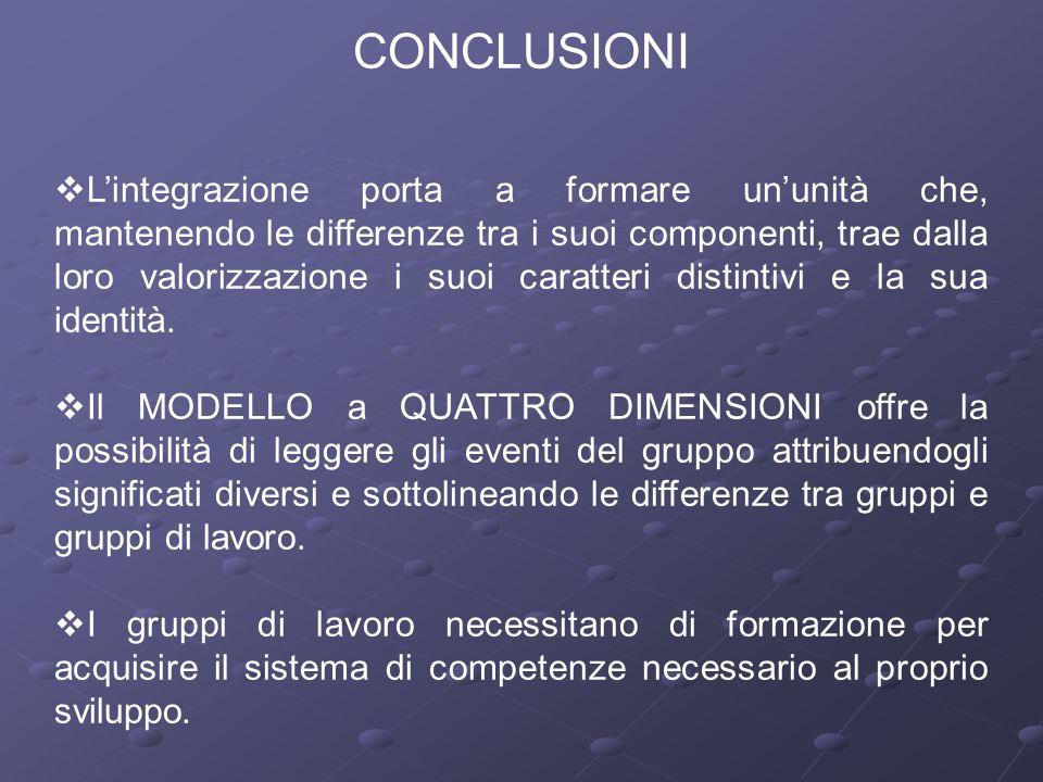 CONCLUSIONI  L'integrazione porta a formare un'unità che, mantenendo le differenze tra i suoi componenti, trae dalla loro valorizzazione i suoi carat