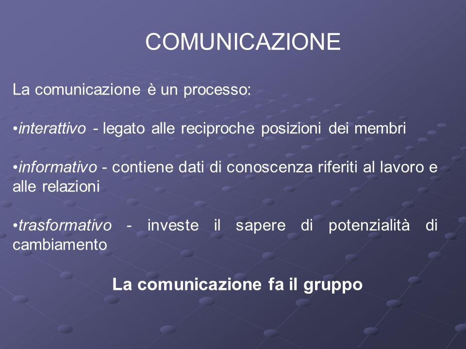COMUNICAZIONE La comunicazione è un processo: interattivo - legato alle reciproche posizioni dei membri informativo - contiene dati di conoscenza rife
