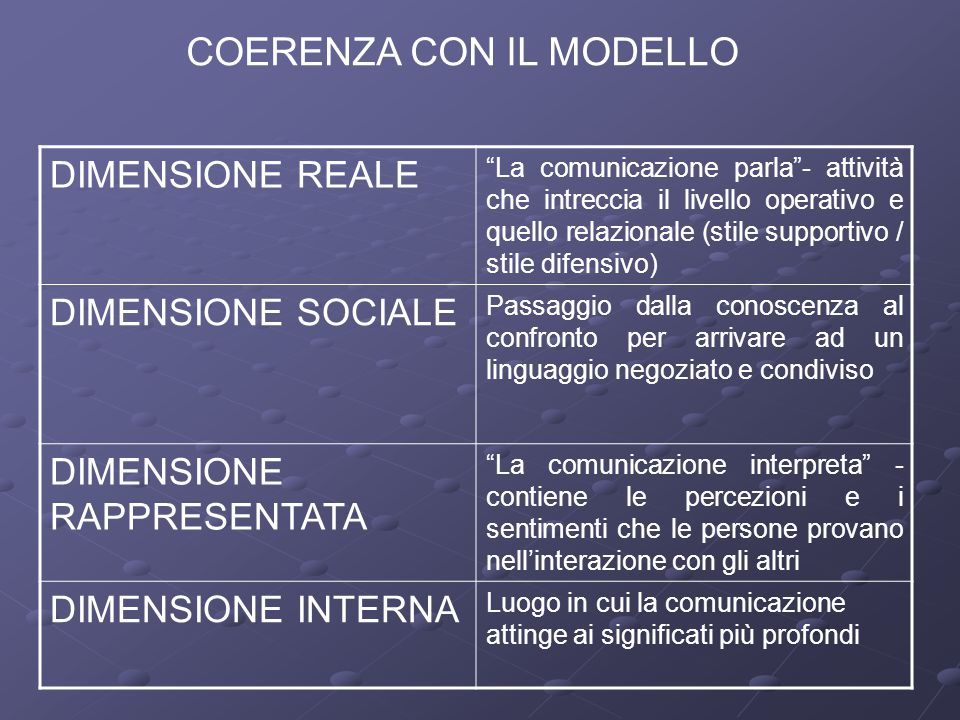 """COERENZA CON IL MODELLO DIMENSIONE REALE """"La comunicazione parla""""- attività che intreccia il livello operativo e quello relazionale (stile supportivo"""