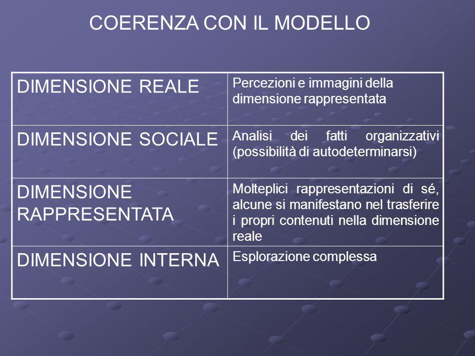 COERENZA CON IL MODELLO DIMENSIONE REALE Percezioni e immagini della dimensione rappresentata DIMENSIONE SOCIALE Analisi dei fatti organizzativi (poss