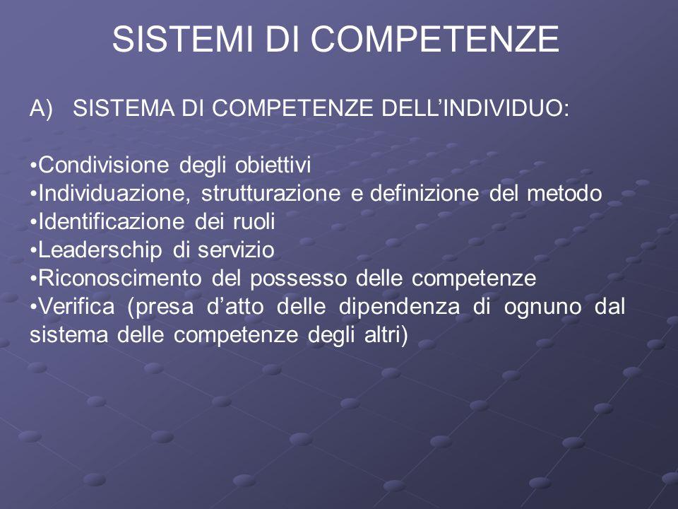 SISTEMI DI COMPETENZE A) SISTEMA DI COMPETENZE DELL'INDIVIDUO: Condivisione degli obiettivi Individuazione, strutturazione e definizione del metodo Id