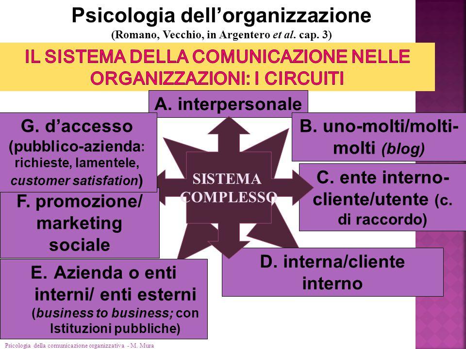 Psicologia della comunicazione organizzativa - M. Mura Psicologia dell'organizzazione (Romano, Vecchio, in Argentero et al. cap. 3) A. interpersonale