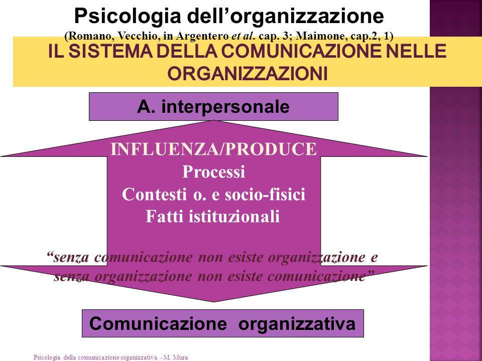 Psicologia della comunicazione organizzativa - M. Mura Psicologia dell'organizzazione (Romano, Vecchio, in Argentero et al. cap. 3; Maimone, cap.2, 1)