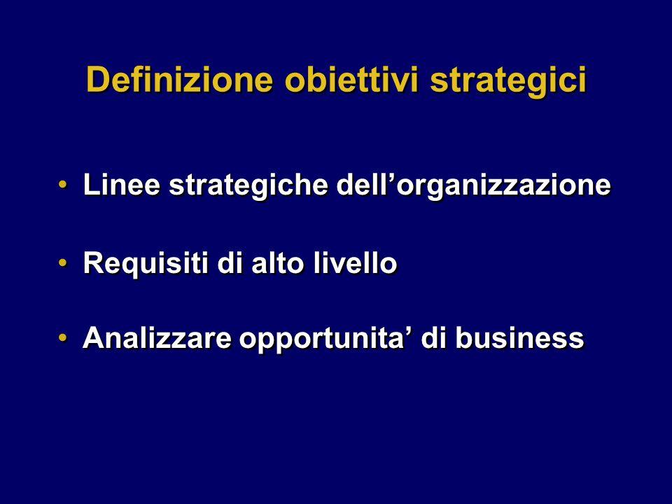 Requisiti di alto livello Analizzare opportunita' di business Requisiti di alto livello Analizzare opportunita' di business Definizione obiettivi strategici Linee strategiche dell'organizzazione