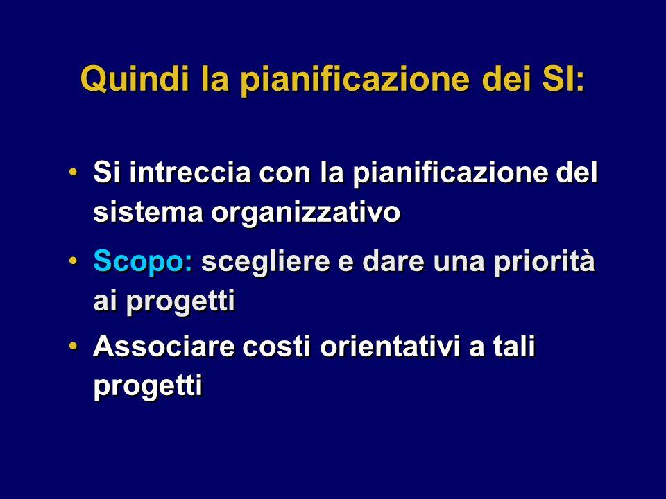 Quindi la pianificazione dei SI: Scopo: scegliere e dare una priorità ai progetti Associare costi orientativi a tali progetti Scopo: scegliere e dare una priorità ai progetti Associare costi orientativi a tali progetti Si intreccia con la pianificazione del sistema organizzativo