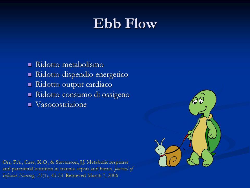 Ebb Flow Ridotto metabolismo Ridotto metabolismo Ridotto dispendio energetico Ridotto dispendio energetico Ridotto output cardiaco Ridotto output cardiaco Ridotto consumo di ossigeno Ridotto consumo di ossigeno Vasocostrizione Vasocostrizione Orr, P.A., Case, K.O., & Stevenson, J.J.