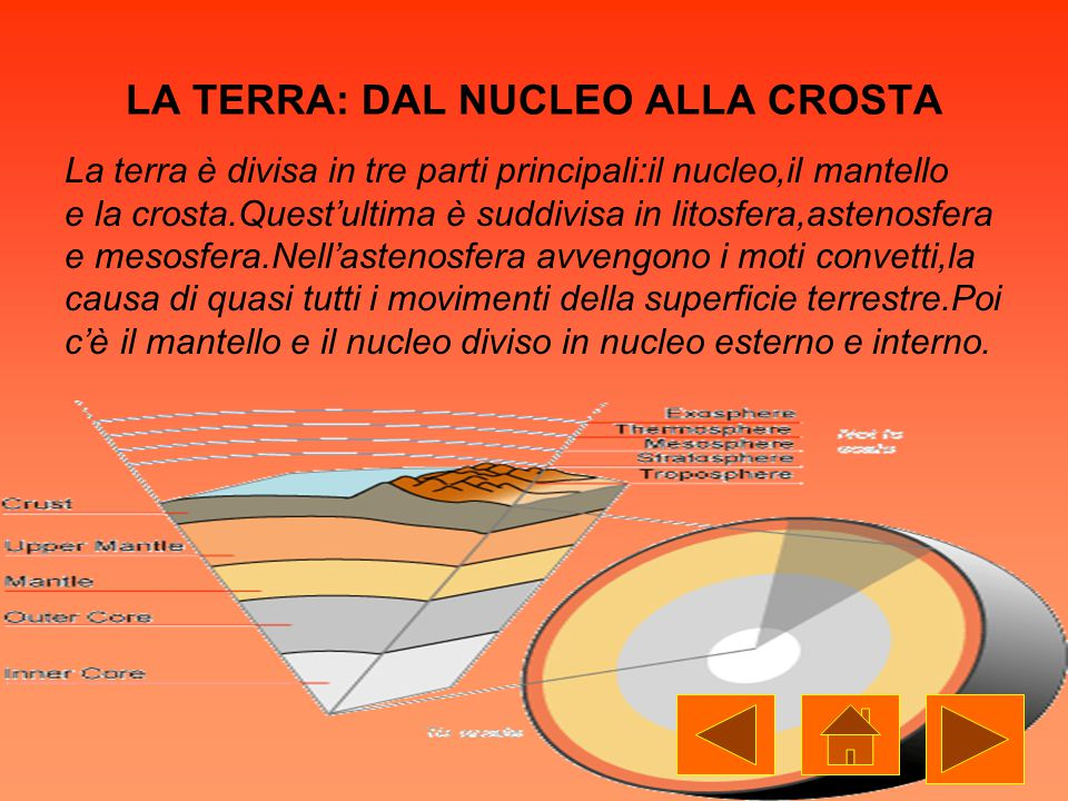 LA TERRA: DAL NUCLEO ALLA CROSTA La terra è divisa in tre parti principali:il nucleo,il mantello e la crosta.Quest'ultima è suddivisa in litosfera,astenosfera e mesosfera.Nell'astenosfera avvengono i moti convetti,la causa di quasi tutti i movimenti della superficie terrestre.Poi c'è il mantello e il nucleo diviso in nucleo esterno e interno.