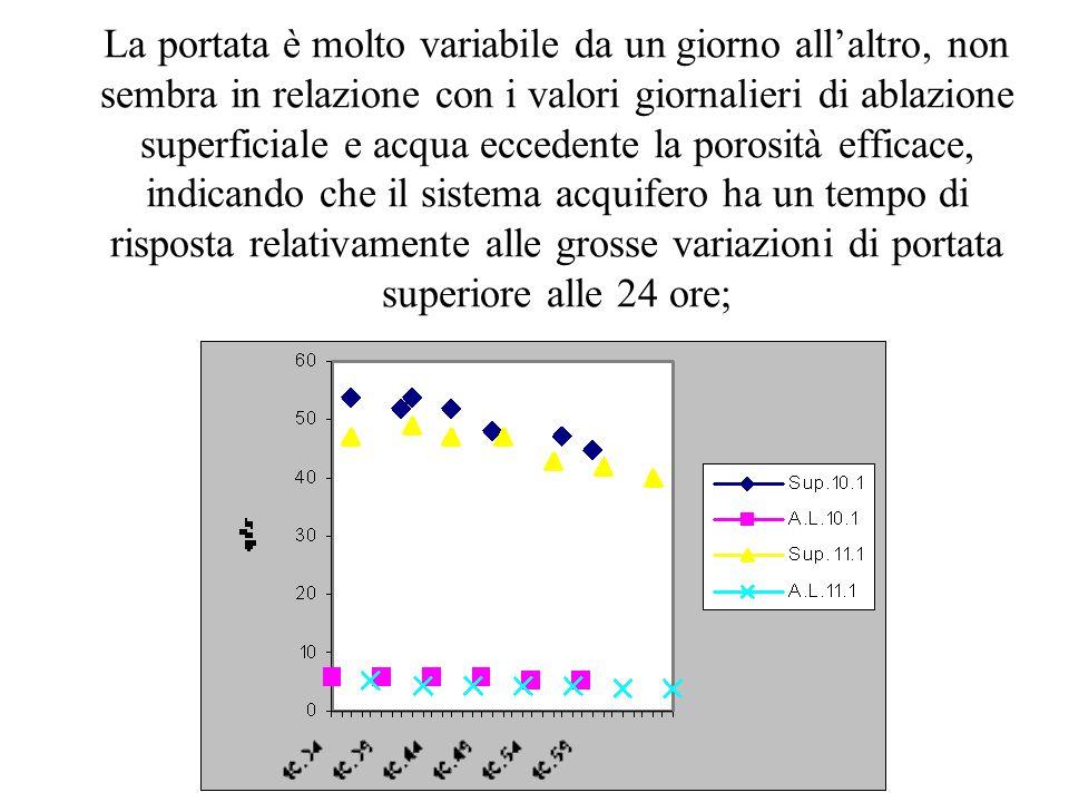La portata è molto variabile da un giorno all'altro, non sembra in relazione con i valori giornalieri di ablazione superficiale e acqua eccedente la p