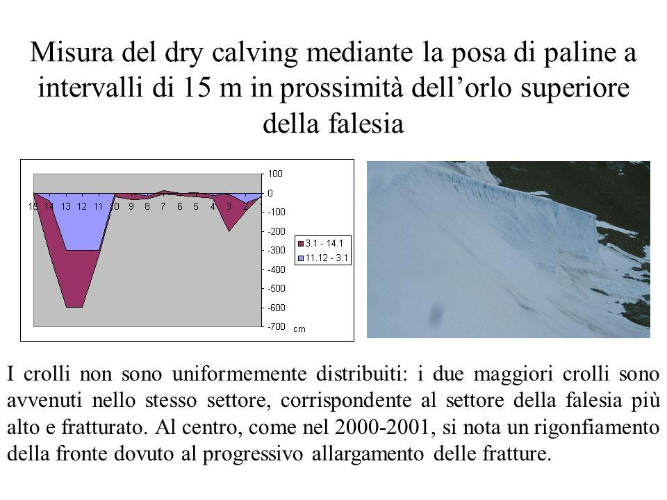 Misura del dry calving mediante la posa di paline a intervalli di 15 m in prossimità dell'orlo superiore della falesia I crolli non sono uniformemente