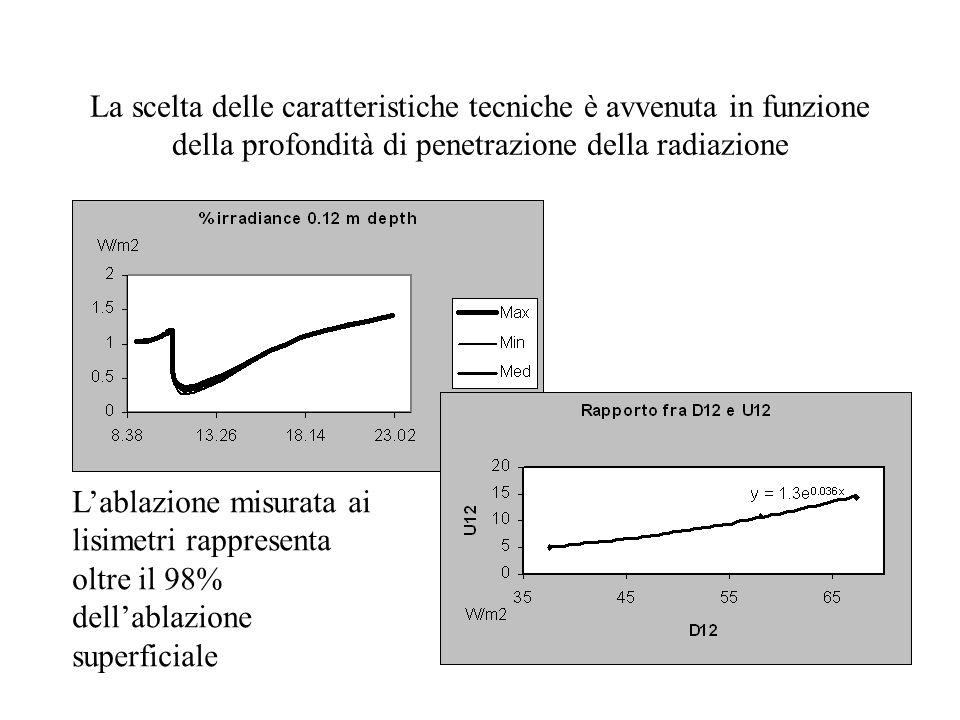La scelta delle caratteristiche tecniche è avvenuta in funzione della profondità di penetrazione della radiazione L'ablazione misurata ai lisimetri rappresenta oltre il 98% dell'ablazione superficiale