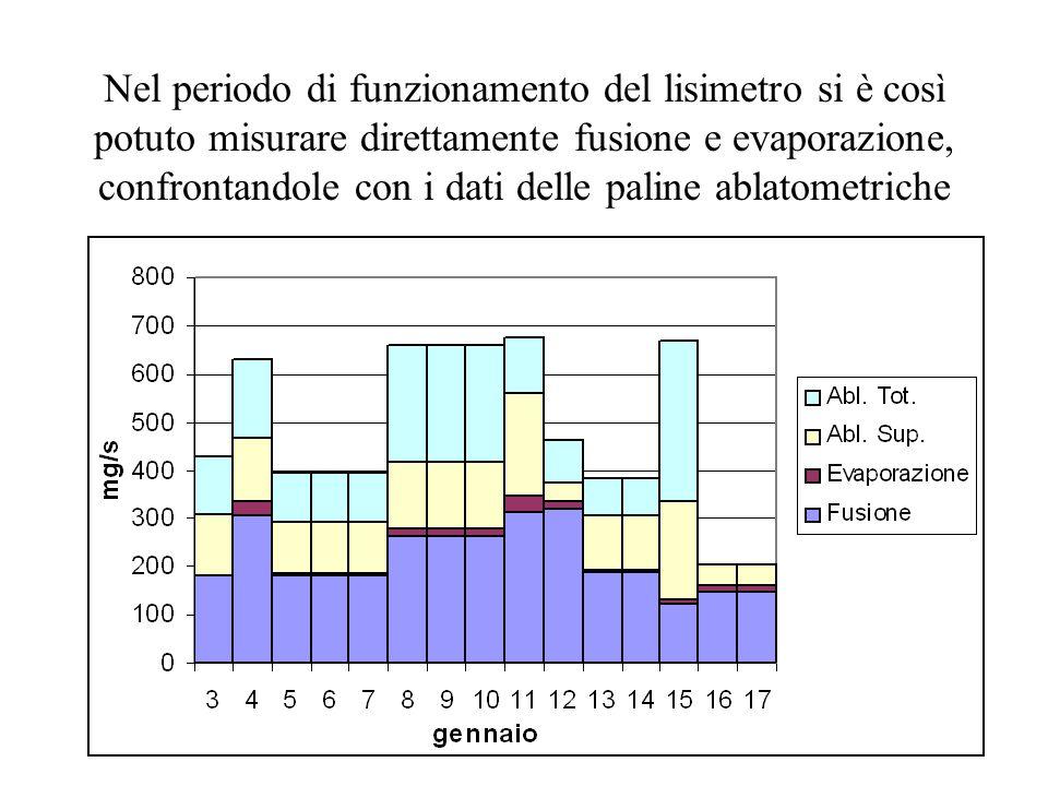Nel periodo di funzionamento del lisimetro si è così potuto misurare direttamente fusione e evaporazione, confrontandole con i dati delle paline ablat