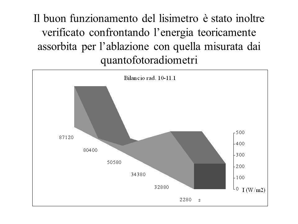 Il buon funzionamento del lisimetro è stato inoltre verificato confrontando l'energia teoricamente assorbita per l'ablazione con quella misurata dai q
