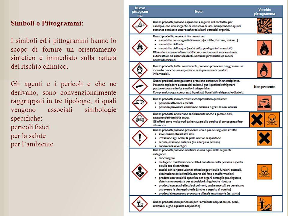 Simboli o Pittogrammi: I simboli ed i pittogrammi hanno lo scopo di fornire un orientamento sintetico e immediato sulla natura del rischio chimico. Gl