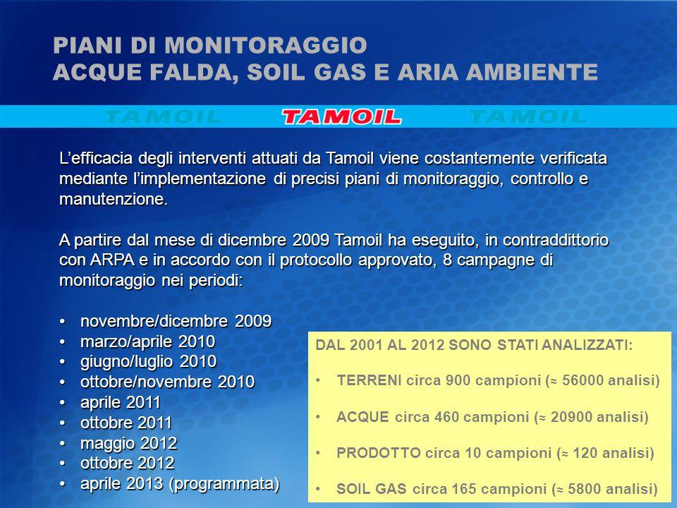 L'efficacia degli interventi attuati da Tamoil viene costantemente verificata mediante l'implementazione di precisi piani di monitoraggio, controllo e