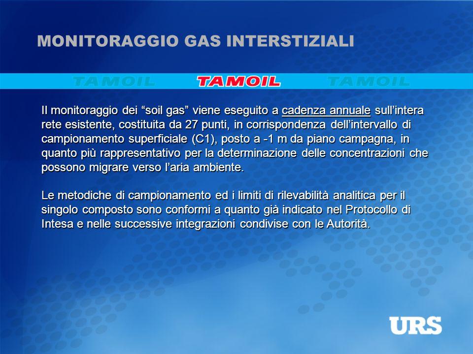 """Il monitoraggio dei """"soil gas"""" viene eseguito a cadenza annuale sull'intera rete esistente, costituita da 27 punti, in corrispondenza dell'intervallo"""