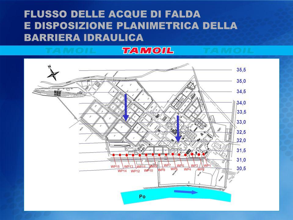 FLUSSO DELLE ACQUE DI FALDA E DISPOSIZIONE PLANIMETRICA DELLA BARRIERA IDRAULICA Po 31,5 32,0 32,5 33,5 34,0 33,0 34,5 35,0 35,5 31,0 30,5 WP1 WP2 WP3