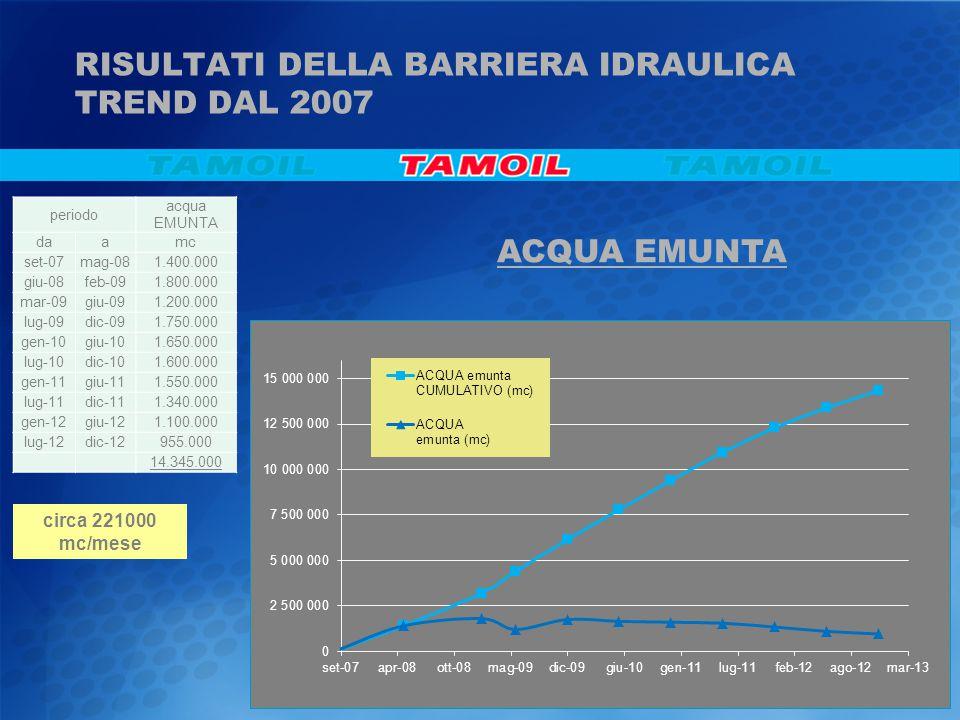 RISULTATI DELLA BARRIERA IDRAULICA TREND DAL 2007 ACQUA EMUNTA circa 221000 mc/mese periodo acqua EMUNTA daamc set-07mag-081.400.000 giu-08feb-091.800