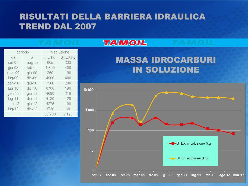 RISULTATI DELLA BARRIERA IDRAULICA TREND DAL 2007 MASSA IDROCARBURI IN SOLUZIONE periodoin soluzione daaHC kgBTEX kg set-07mag-08665233 giu-08feb-091.