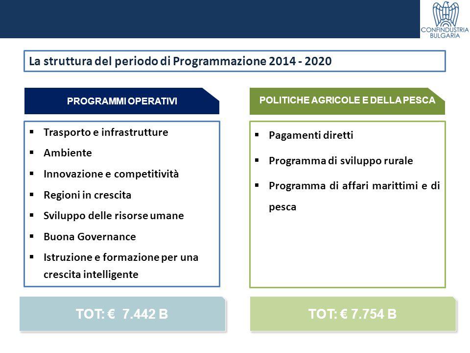 La struttura del periodo di Programmazione 2014 - 2020 PROGRAMMI OPERATIVI POLITICHE AGRICOLE E DELLA PESCA  Trasporto e infrastrutture  Ambiente 