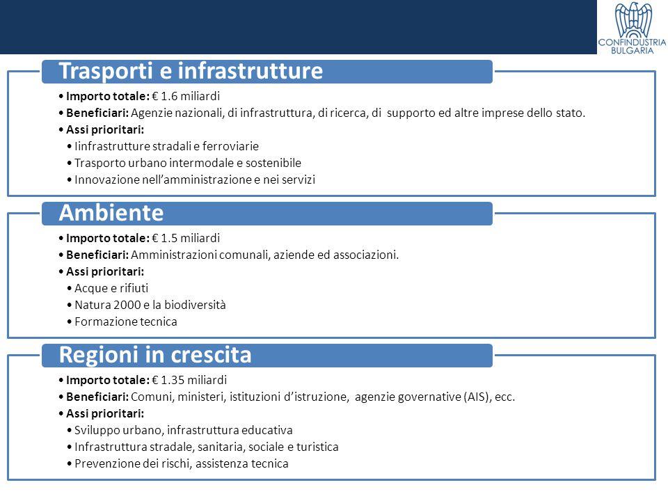 Importo totale: € 1.6 miliardi Beneficiari: Agenzie nazionali, di infrastruttura, di ricerca, di supporto ed altre imprese dello stato. Assi prioritar
