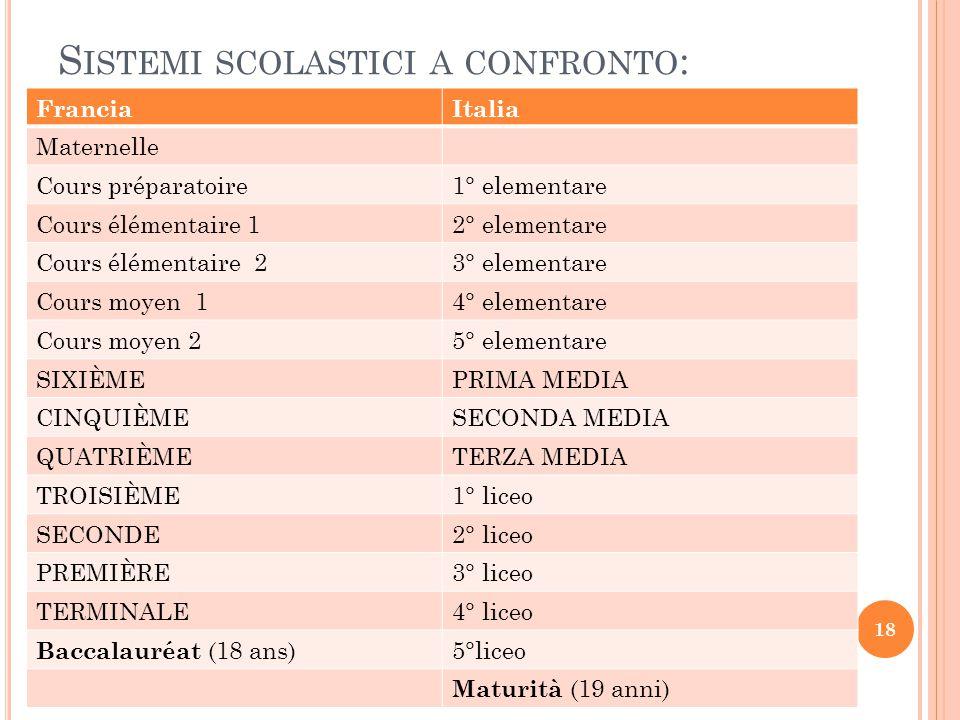 S ISTEMI SCOLASTICI A CONFRONTO : FranciaItalia Maternelle Cours préparatoire1° elementare Cours élémentaire 12° elementare Cours élémentaire 23° elem